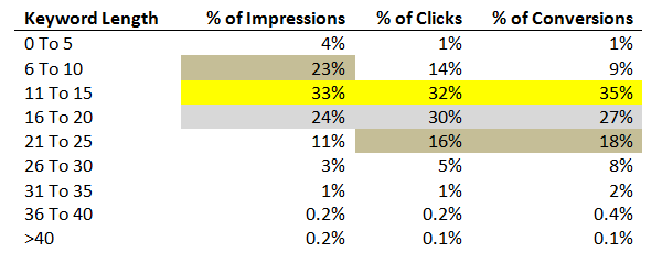 long-tail-keyword-statistic
