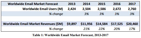 Email-base-statistics