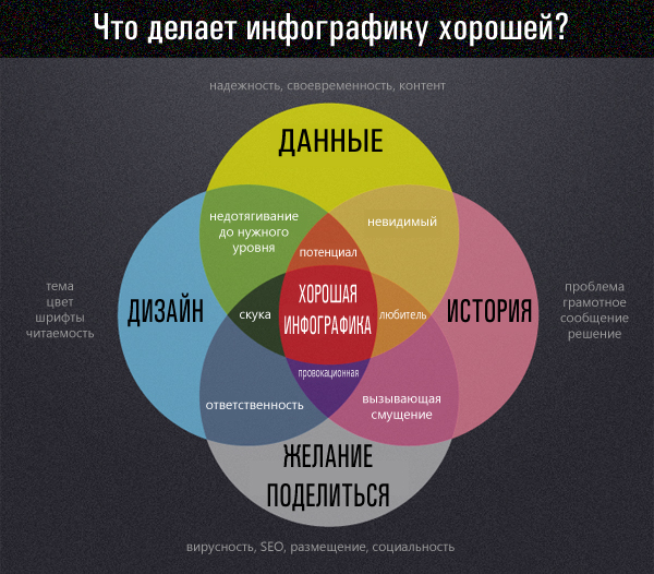 good-infographic