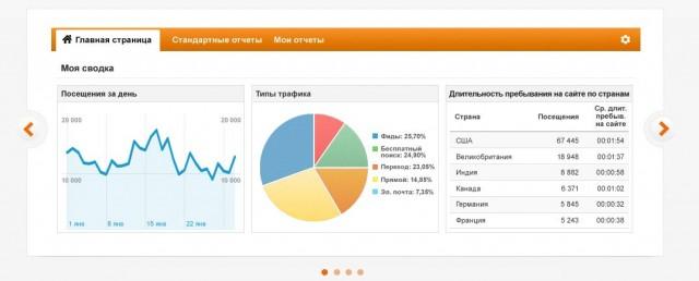 сервис веб-аналитики Google Analytics