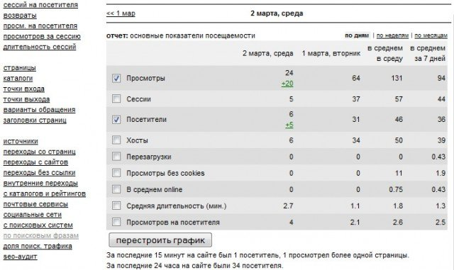 сервис веб-аналитики Liveinternet