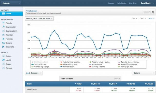 сервис для веб-аналитики Mixpanel