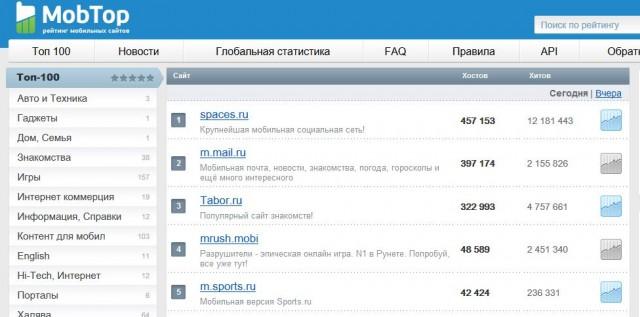 сервис статистики MobTop