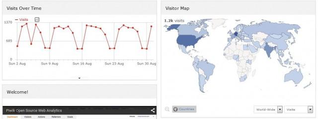 сервис для веб-аналитики Piwik