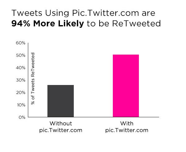 статистика по Твиттер