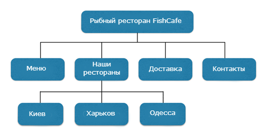 пример структуры сайта для ресторана