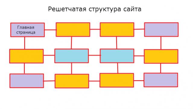 решетчатая структура сайта