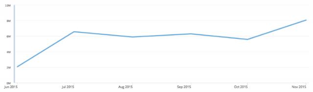 график вовлеченности постов на Facebook