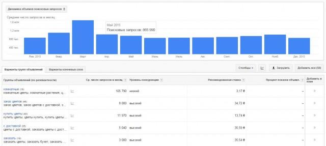 google планировщик ключевых слов