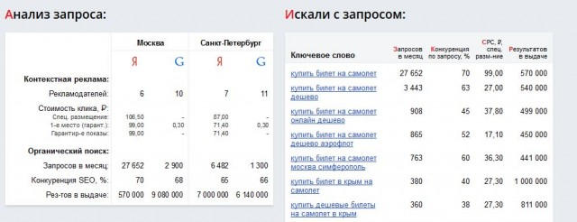 интерфейс сервиса advodka