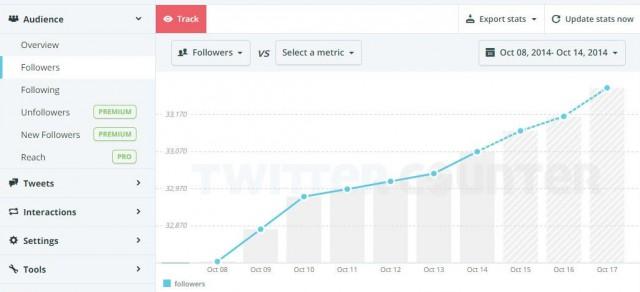 инструмент для анализа твитов twitter