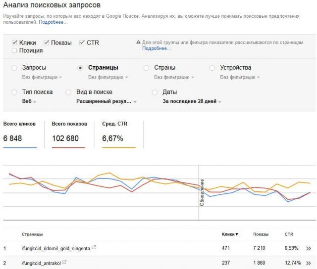 поисковые запросы Google Search Console