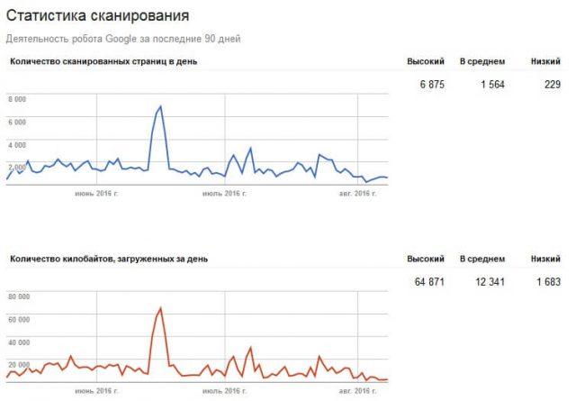 статистика сканирования Google Search Console