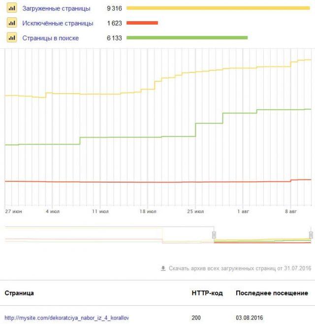 индексирование сайта в яндекс