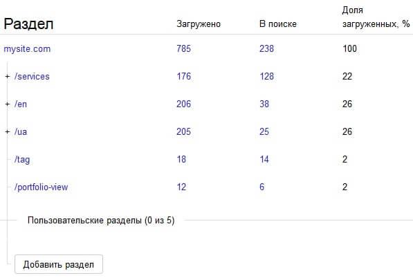 анализ структуры сайта в яндекс вебмастер