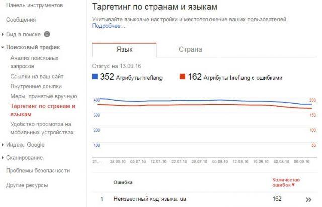 как проверить hreflang в Google Search Console