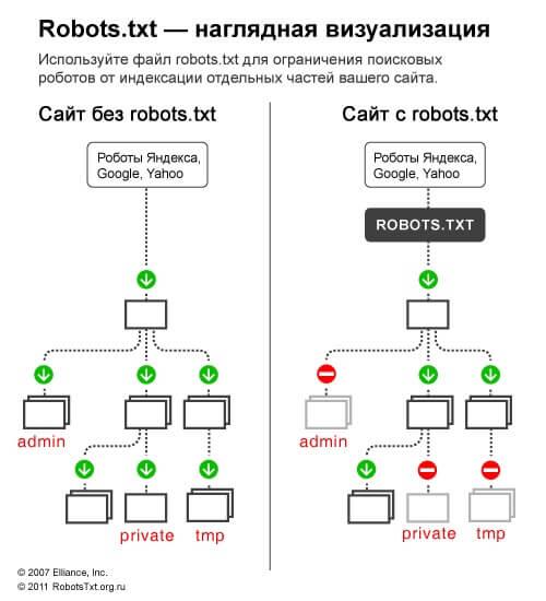 как работает robotstxt