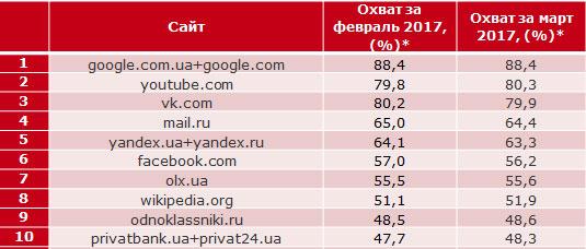 рейтинг сайтов в украине