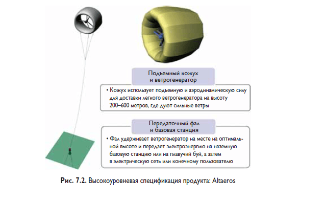 Пример спецификации продукта