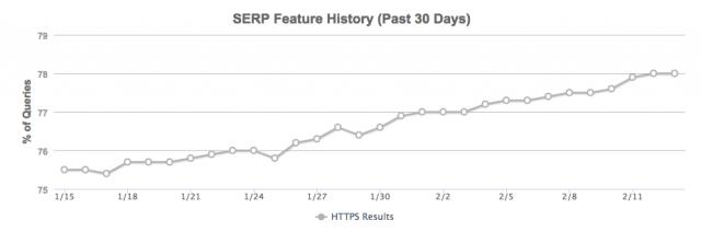 график использования https от mozcast