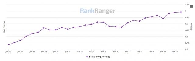 график использования https от rank ranger