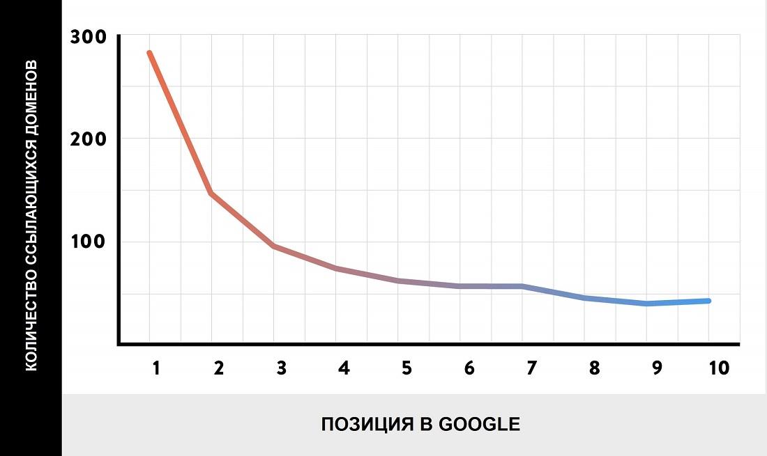 Количество ссылающихся доменов и позиция в Google