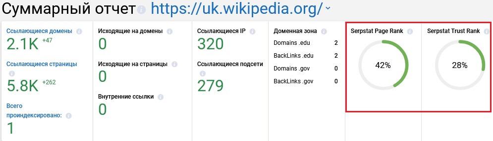 Serpstat - Page Rank и Trust Rank