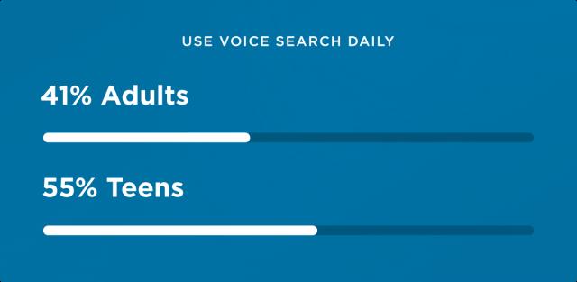 Статистика ежедневного использования голосового поиска