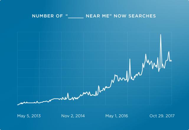 Рост поисковых запросов типа «____ возле меня»