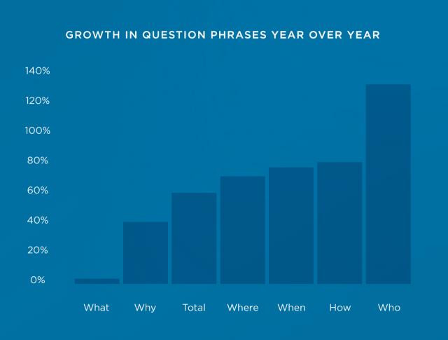 Рост популярности вопросов как ключей в поиске