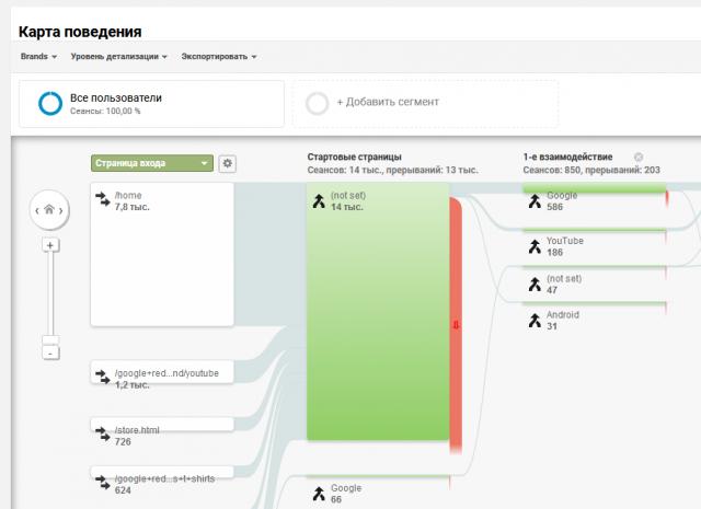 Карта поведения в Google Analytics