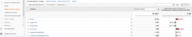 Отчет по скорости загрузки сайта