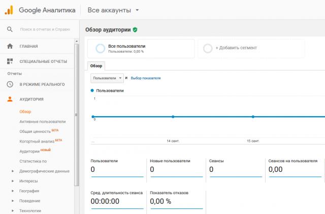 Отчет аудитории в Google Analytics