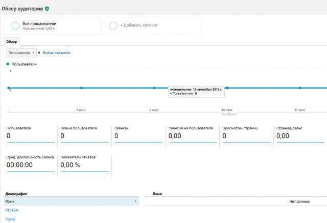 Отчет Аудитория в Google Analytics