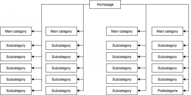 Обычная структура сайта