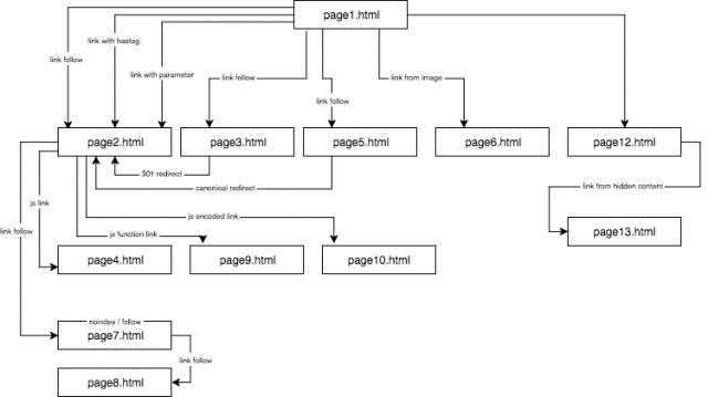Изображение структуры сайта