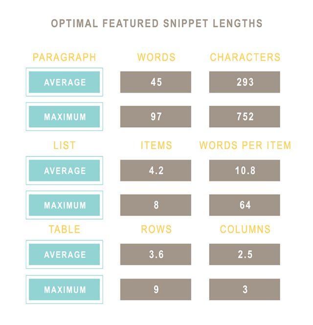 Оптимальная длина featured snippet