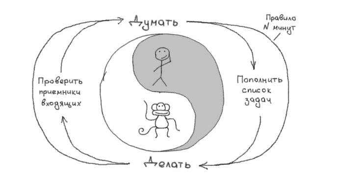 Цикл выполнения задач