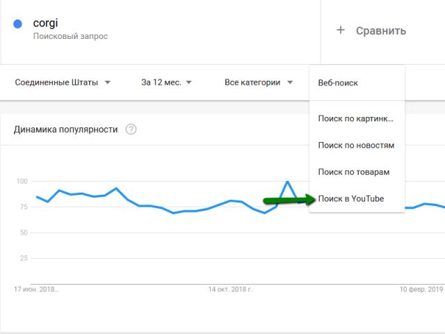 Поиск по YouTube в Google Trends