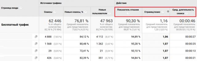 действия в google analytics