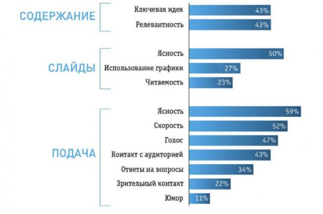 факторы успешного выступления