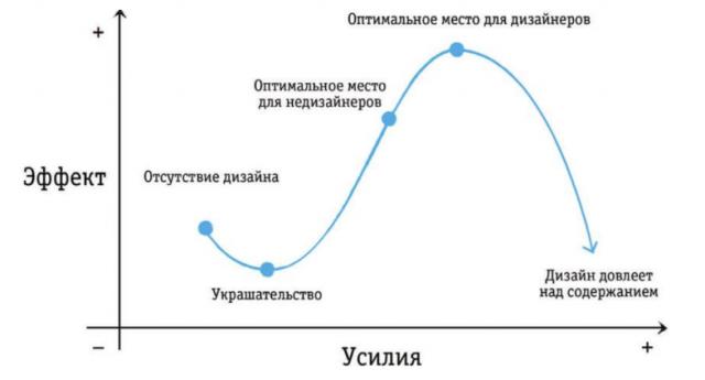 дизайн слайдов презентации