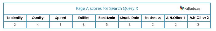 Расчет баллов алгоритма Google