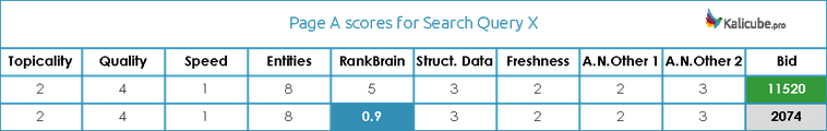 Пример низкого балла по одному из факторов рейтинга