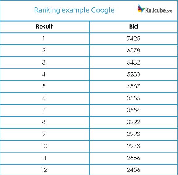 Пример рейтинга на основании баллов за ставку