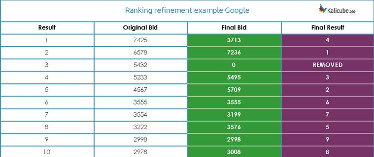 Финальный список ставок после оценки второго алгоритма