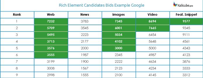 Пример соревнований в Google за место расширенного описания