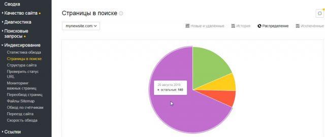 Как проверить индексацию в Яндекс Вебмастер