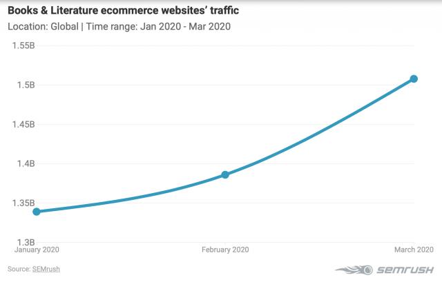 График роста трафик на сайты с книгами