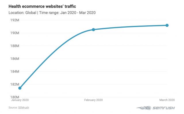 Рост трафика на сайты в сфере здоровья